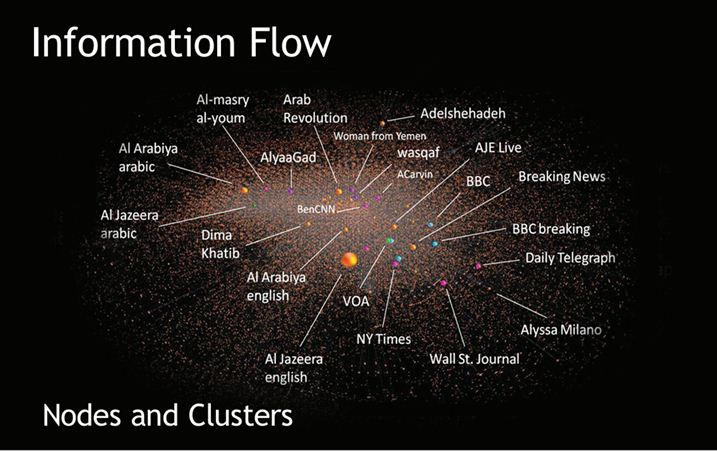 Information Flow - Nodes and Clusters